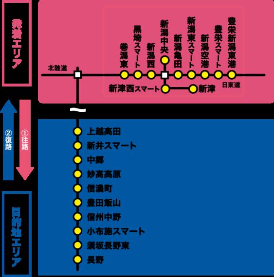 新潟発着「白馬・志賀・妙高プラン」 発着&目的地エリア詳細