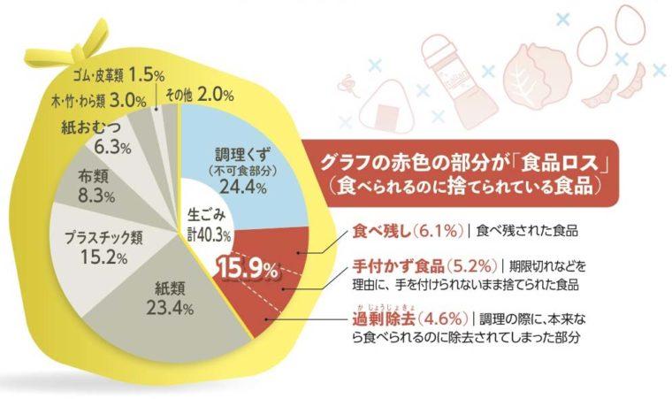 (平成30年度ごみ・資源組成調査)