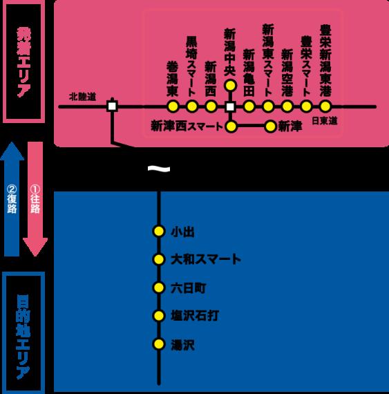 新潟発着「湯沢プラン」 発着&目的地エリア詳細