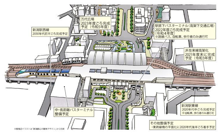 ※駅周辺イラストは「新潟都市の都市デザイン」から引用 ※イメージ図のため、今後の検討、協議により変更の可能性あり